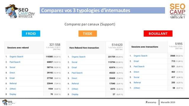 Marseille 2019#seocamp FROID TIEDE BOUILLANT Comparez vos 3 typologies d'internautes Comparez par canaux (Support)