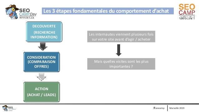 Marseille 2019#seocamp Les 3 étapes fondamentales du comportement d'achat DECOUVERTE (RECHERCHE INFORMATION) CONSIDERATION...