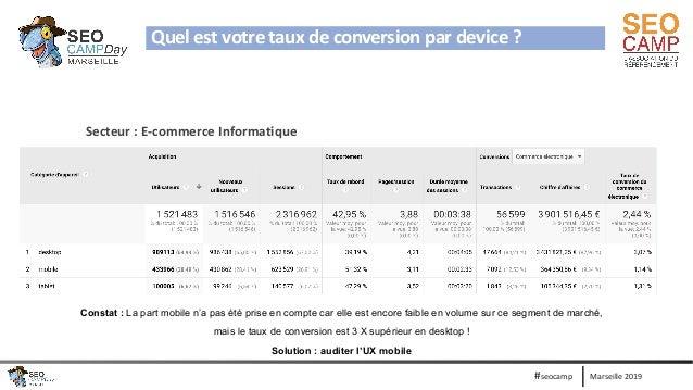 Marseille 2019#seocamp Quel est votre taux de conversion par device ? Secteur : E-commerce Informatique Constat : La part ...