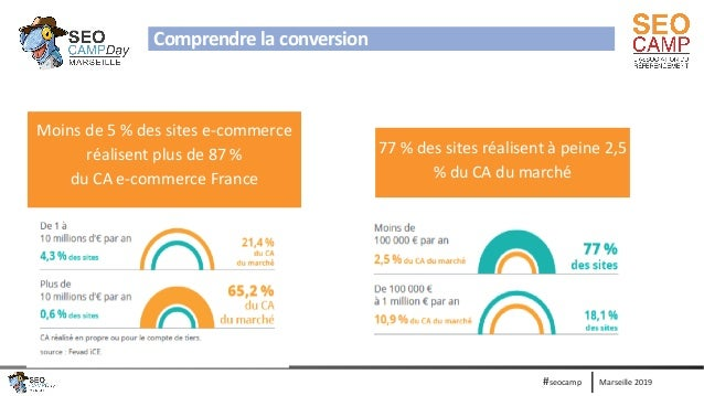 Marseille 2019#seocamp Comprendre la conversion 77 % des sites réalisent à peine 2,5 % du CA du marché Moins de 5 % des si...