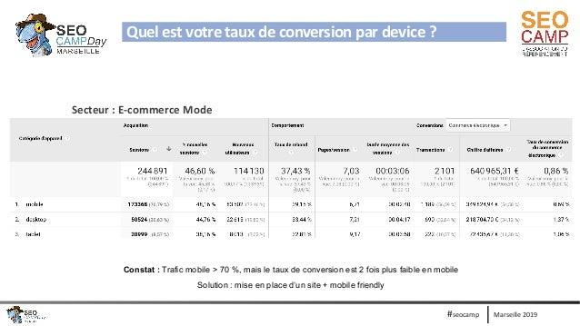 Marseille 2019#seocamp Quel est votre taux de conversion par device ? Secteur : E-commerce Mode Constat : Trafic mobile > ...