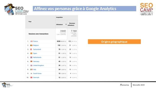 Marseille 2019#seocamp Affinez vos personas grâce à Google Analytics Origine géographique