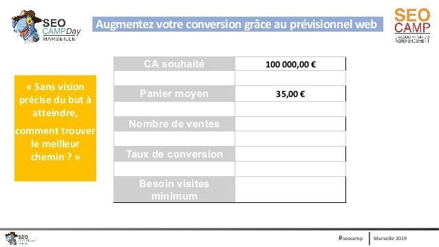 Marseille 2019#seocamp CA souhaité 100 000,00 € Panier moyen 35,00 € Nombre de ventes Taux de conversion Besoin visites mi...