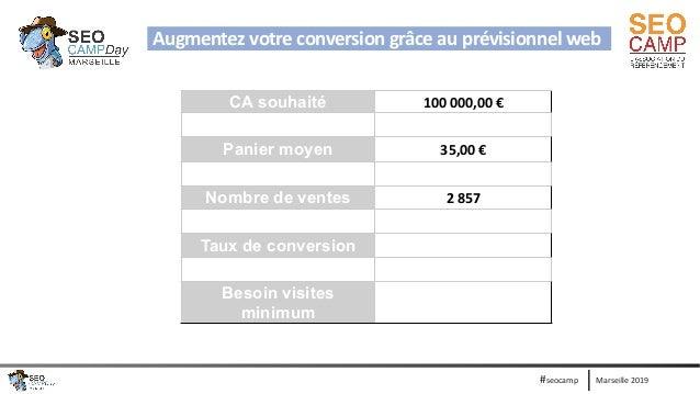 Marseille 2019#seocamp CA souhaité 100 000,00 € Panier moyen 35,00 € Nombre de ventes 2 857 Taux de conversion Besoin visi...