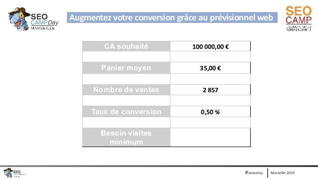 Marseille 2019#seocamp CA souhaité 100 000,00 € Panier moyen 35,00 € Nombre de ventes 2 857 Taux de conversion 0,50 % Beso...