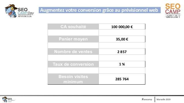 Marseille 2019#seocamp Augmentez votre conversion grâce au prévisionnel web CA souhaité 100 000,00 € Panier moyen 35,00 € ...