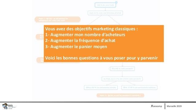 Marseille 2019#seocamp Vous avez des objectifs marketing classiques : 1- Augmenter mon nombre d'acheteurs 2- Augmenter la ...