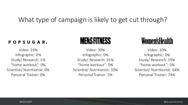 #SEOCAMP @lauracrimmons What type of campaign is likely to get cut through? Video: 26% Infographic: 0% Study/ Research: 1%...