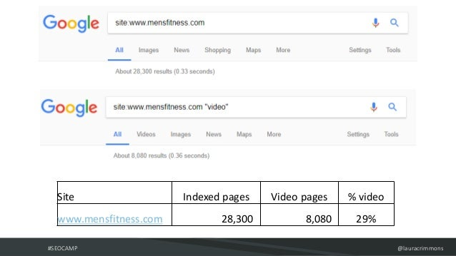 #SEOCAMP @lauracrimmons Site Indexed pages Video pages % video www.mensfitness.com 28,300 8,080 29%