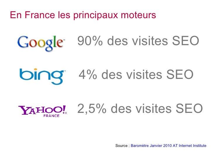 En France les principaux moteurs <ul><li>90% des visites SEO  </li></ul><ul><li>2,5% des visites SEO  </li></ul><ul><li>4%...