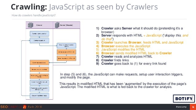 16#seocamp Crawling: JavaScript as seen by Crawlers How do crawlers handle JavaScript? 1) Crawler asks Server what it shou...
