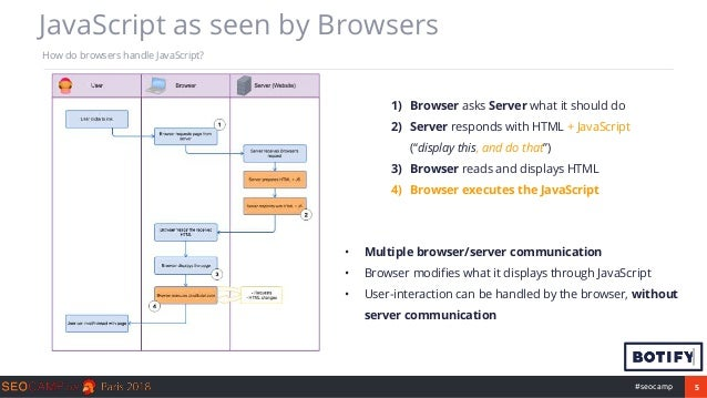 5#seocamp JavaScript as seen by Browsers How do browsers handle JavaScript? 1) Browser asks Server what it should do 2) Se...
