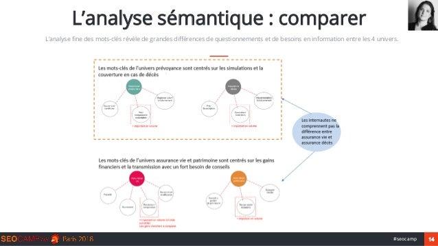 14#seocamp L'analyse sémantique : comparer L'analyse fine des mots-clés révèle de grandes différences de questionnements e...