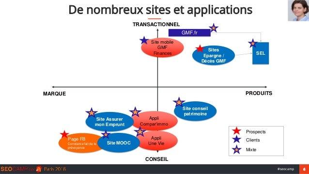 6#seocamp De nombreux sites et applications TRANSACTIONNEL CONSEIL MARQUE PRODUITS Appli Compar'immo Clients Prospects Mix...