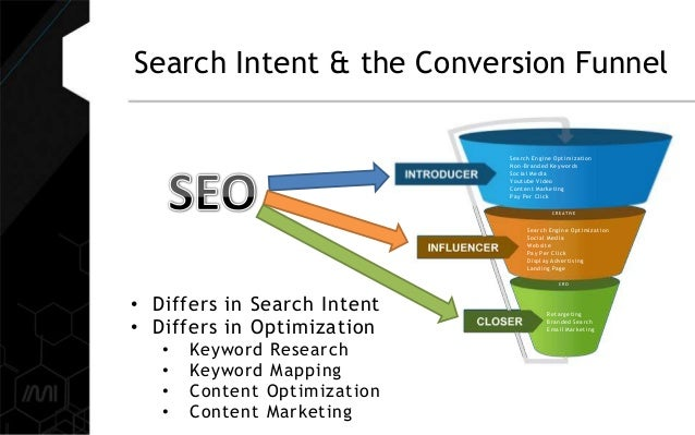 Search Engine Optimization Non-Branded Keywords Social Media Youtube Video Content Marketing Pay Per Click Search Engine O...