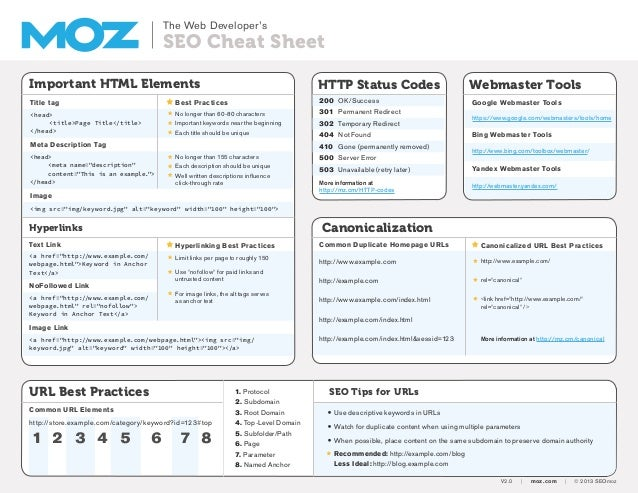 The Web Developer's SEO Cheat Sheet Important HTML Elements Title tag Meta Description Tag Image Best Practices HTTP Statu...