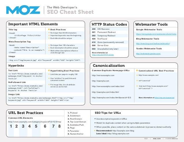 The Web Developer's  SEO Cheat Sheet Important HTML Elements  HTTP Status Codes  Title tag  Best Practices  200 OK/Succes...
