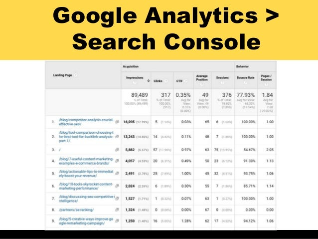 Google Analytics > Search Console