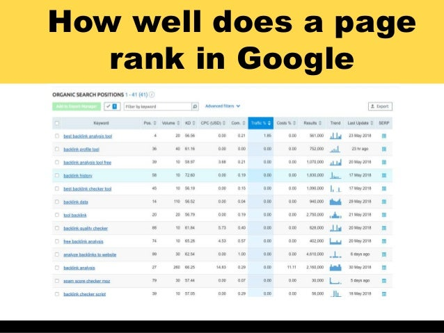 How well does a page rank in Google