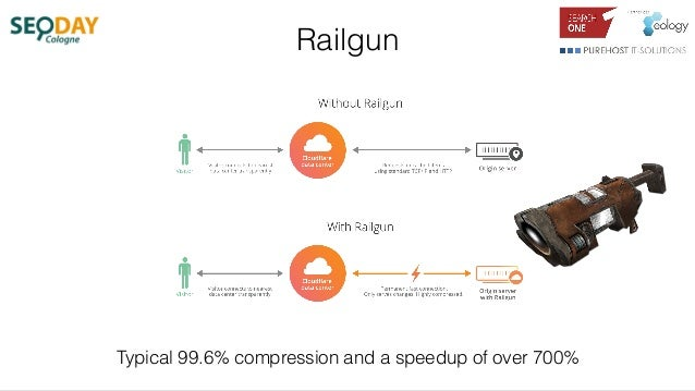Railgun Typical 99.6% compression and a speedup of over 700%