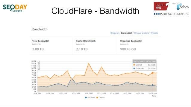 CloudFlare - Bandwidth