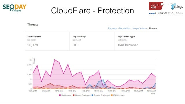 CloudFlare - Protection