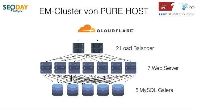 EM-Cluster von PURE HOST 2 Load Balancer 7 Web Server 5 MySQL Galera