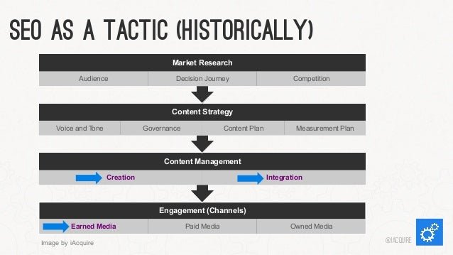 SEO As a Tactic (Historically) Market Research Audience  Decision Journey  Competition  Content Strategy Voice and Tone  G...