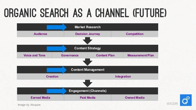 Organic Search As a Channel (Future) Market Research Audience  Decision Journey  Competition  Content Strategy Voice and T...