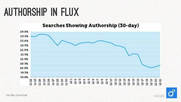 Authorship In Flux  Via Moz Cast data  @iacquire