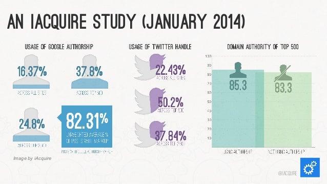 An iAcquire Study (January 2014)  Image by iAcquire  @iacquire