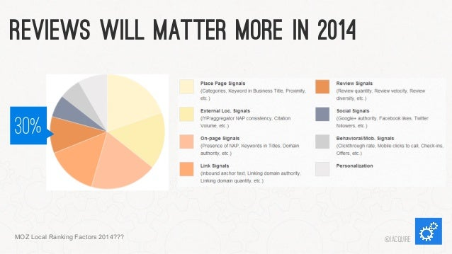 Reviews Will Matter More In 2014 30%  MOZ Local Ranking Factors 2014???  @iacquire