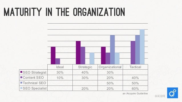 Maturity in The Organization  Strategic 40%  Organizational 30%  Tactical  SEO Strategist  Ideal 30%  Content SEO  10%  30...