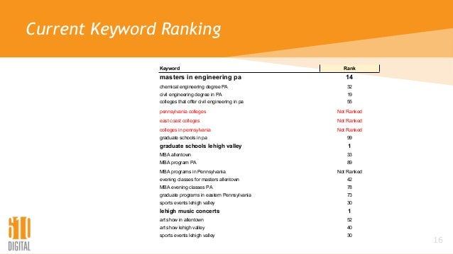 Current Keyword Ranking 16 Keyword Rank masters in engineering pa 14 chemical engineering degree PA 32 civil engineering d...