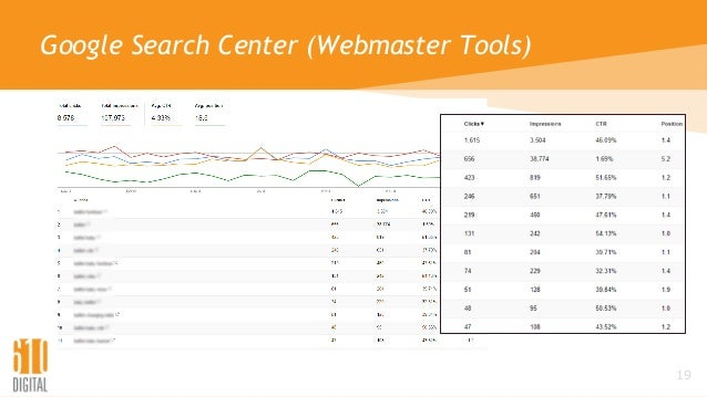Google Search Center (Webmaster Tools) 19