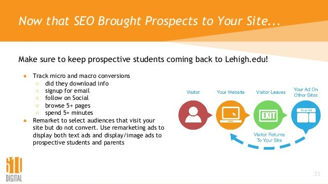 Now that SEO Brought Prospects to Your Site... Make sure to keep prospective students coming back to Lehigh.edu! 31 ● Trac...
