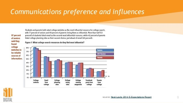 8 Communications preference and influences source: Noel-Levitz 2014 E-Expectations Report