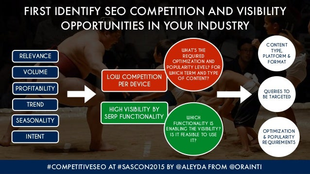 #COMPETITIVESEO AT #SASCON2015 BY @ALEYDA FROM @ORAINTI FIRST IDENTIFY SEO COMPETITION AND VISIBILITY OPPORTUNITIES IN YOU...