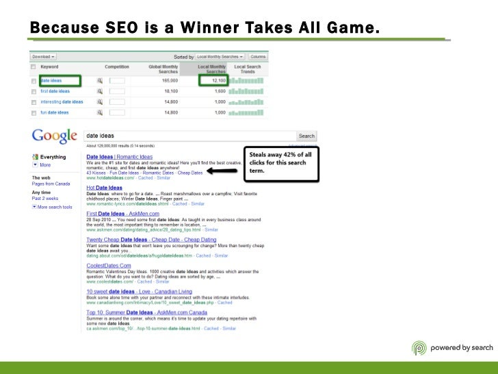 Because SEO is a Winner Takes All Game.