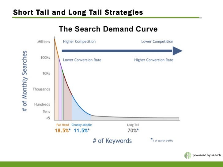 Short Tail and Long Tail Strategies