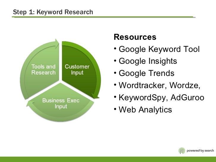 Step 1: Keyword Research  <ul><li>Resources   </li></ul><ul><li>Google Keyword Tool  </li></ul><ul><li>Google Insights </l...