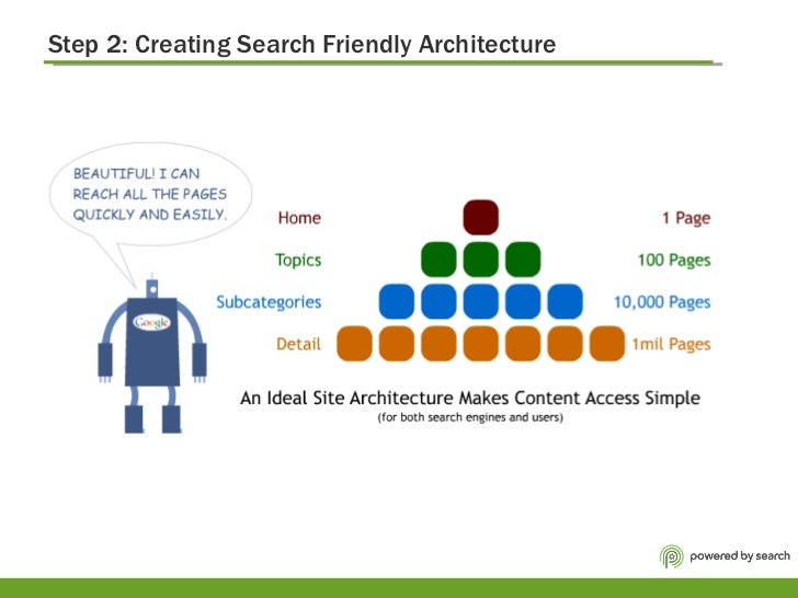 Step 2: Creating Search Friendly Architecture