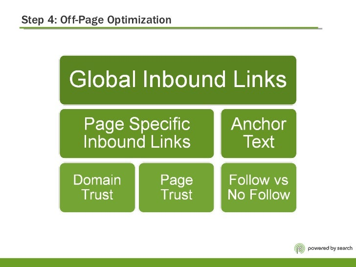 Step 4: Off-Page Optimization
