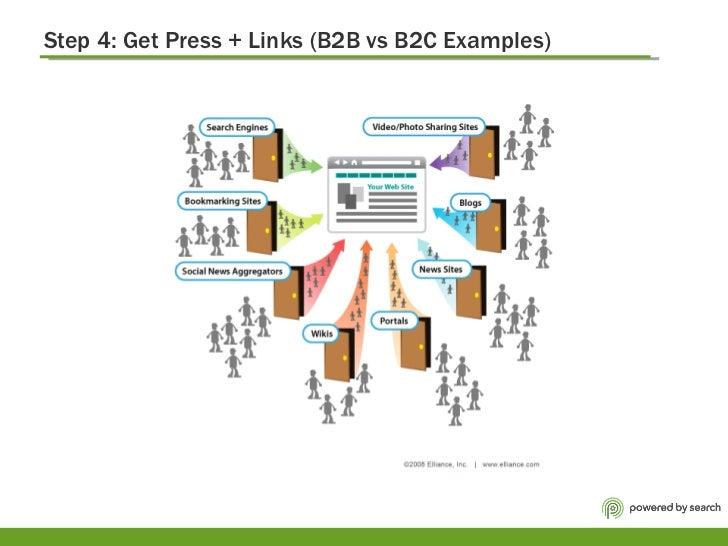 Step 4: Get Press + Links (B2B vs B2C Examples)
