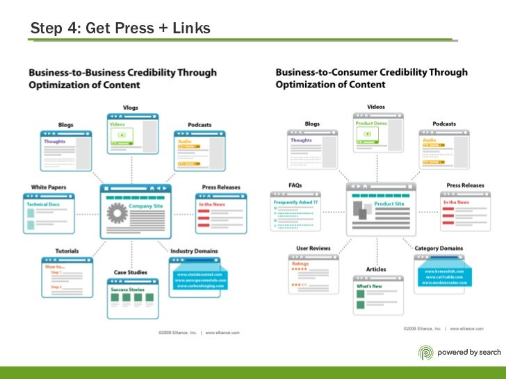 Step 4: Get Press + Links