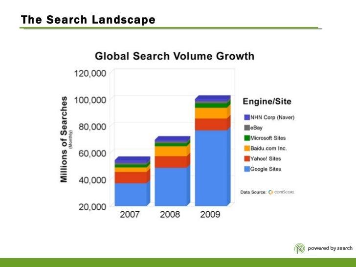 The Search Landscape