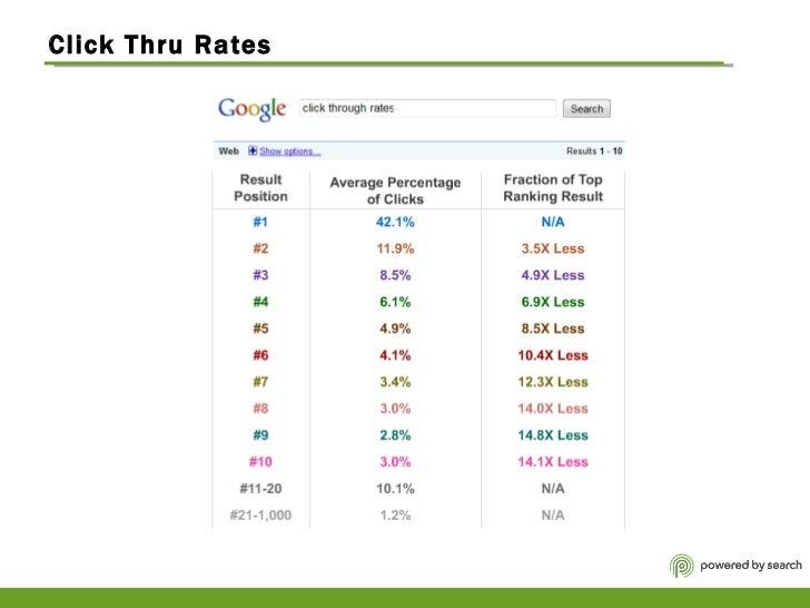 Click Thru Rates