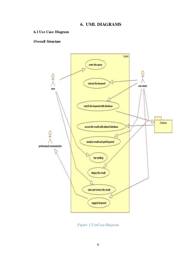 Seosearch engine optimization on page and off page factor 15 9 6 uml diagrams ccuart Images