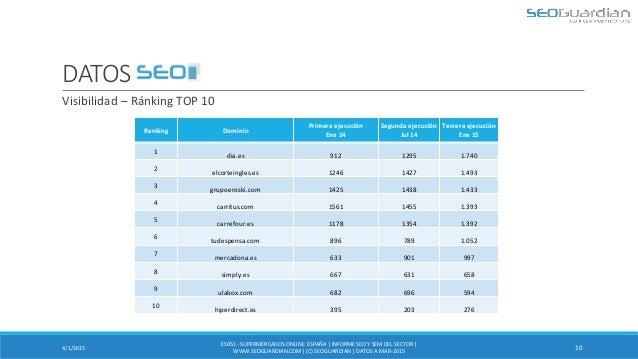 DATOS SEO 4/1/2015 10 Visibilidad – Ránking TOP 10 ES051 - SUPERMERCADOSONLINE ESPAÑA| INFORMESEO Y SEM DEL SECTOR | WWW.S...