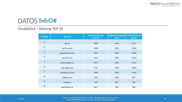 DATOS SEO 4/1/2015 12 Clicabilidad – Ránking TOP 10 ES051 - SUPERMERCADOSONLINE ESPAÑA| INFORMESEO Y SEM DEL SECTOR | WWW....